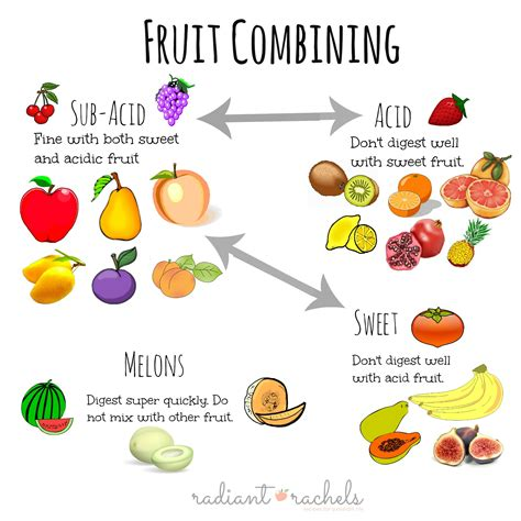 fruit digestion picture 7