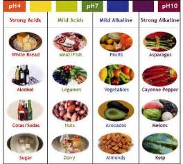 acid diet picture 14