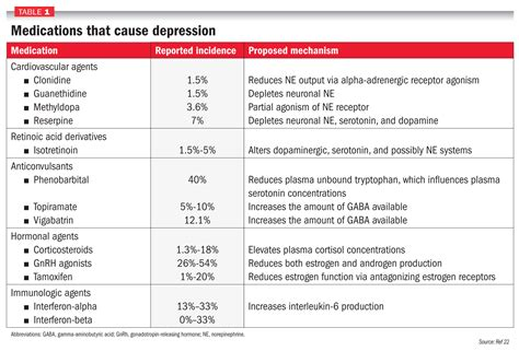 antidepressants that cause weight loss picture 3