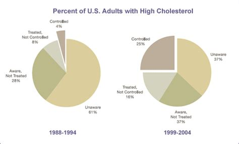 high cholesterol prevalence qatar picture 3