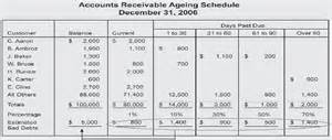 aging schedule for accounts receivables picture 9