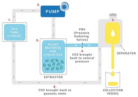 c02 pressure herbal oil extractors picture 10