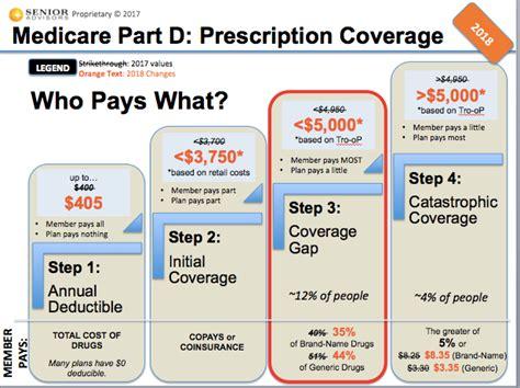 medicare prescription drug coverage picture 6