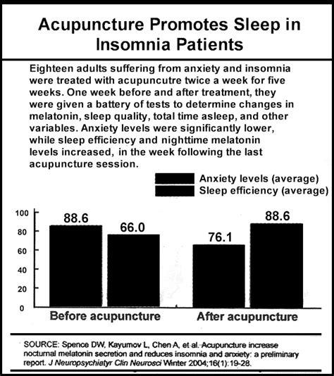 acupuncture insomnia picture 6