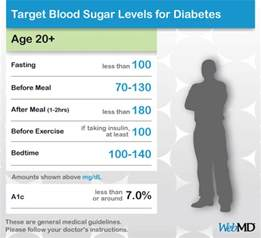 Ed in men with diabetes or high blood picture 5