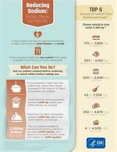 menu for high blood pressure picture 1