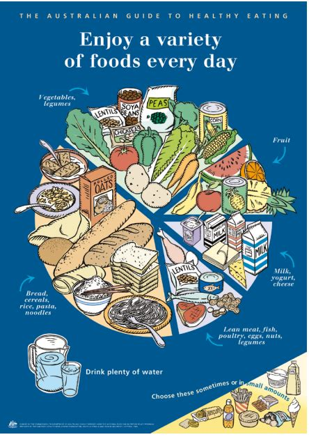 breads and cereals-australian dietary guidelines picture 7