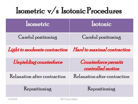isometric and isotonic muscle contraction picture 1