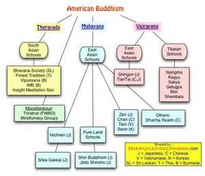 buddist diet picture 2