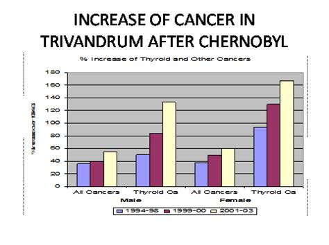 chernobyl and thyroid cancer picture 18