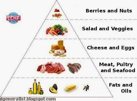 low carb cholesterol diet picture 1