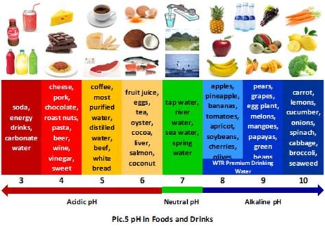 acidity in diet soft drinks picture 17
