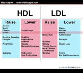 Cholesterol levels in different picture 10