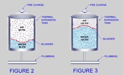 plumbing balloon bladder picture 5