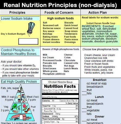 chronic kidney disease diet picture 1