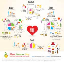 Sample diets blood pressure picture 11