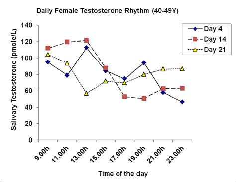 testosterone serum levels in females picture 14