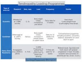 heavy-load eccentric calf muscle trainingcalf strain picture 3