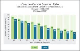 survial rates for metastatic bladder cancer picture 5