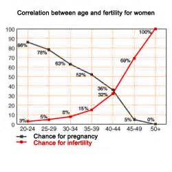 aging and reproductive picture 7
