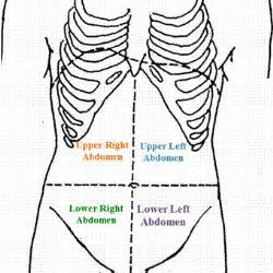 pain in lower right abdomen gy change in picture 3