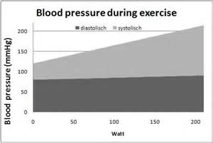 Exercise and blood pressure picture 1