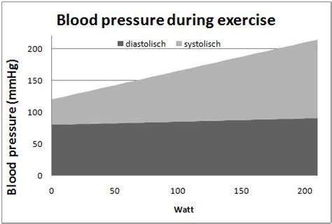 Exercise and blood pressure picture 2