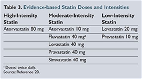 list of moderate intensity statin picture 2