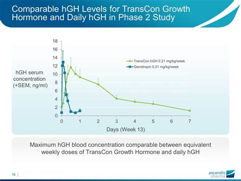 hgh levels throughout the day picture 11