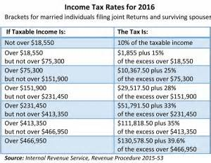 federal income tax on joint tenant property earnings picture 10