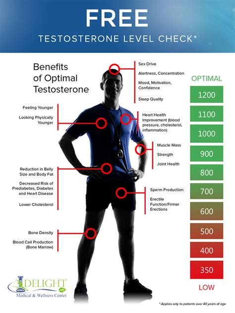 does weight loss lower testosterone picture 14