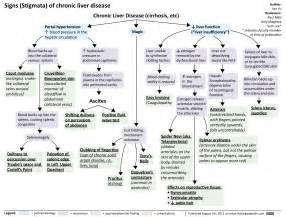 what are the signs of liver failure picture 13