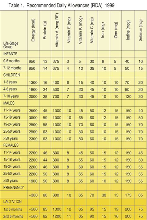 dietary intake picture 3