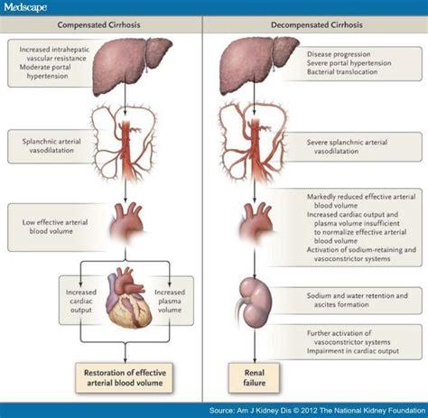 cirrhosis ascites diet picture 10