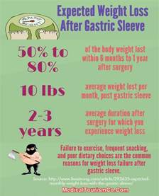 will gastric byp work if you are weight loss resistant picture 4