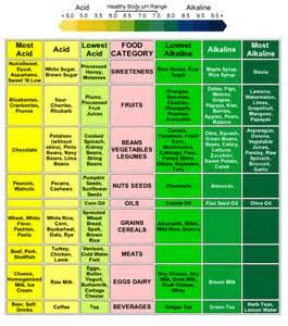 alkaline diet picture 11