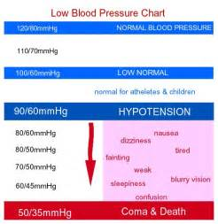 low blood pressure pregnancy picture 1