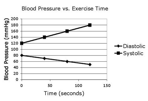 Will exercise increase blood pressure picture 17