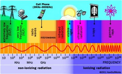 cell phones skin cancer picture 7