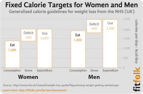 calories weight loss woman picture 3