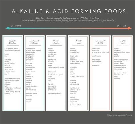 acid ash diet picture 7