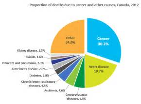 colon cancer mortality rates picture 9