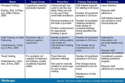 nursing care plan for urethral prolapse. picture 22