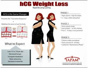 weight loss by starvation picture 1