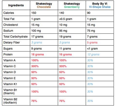 shakeology vs herbalife vs body vi picture 1