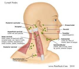 any thyroid patients who have had enlarged lymph picture 5