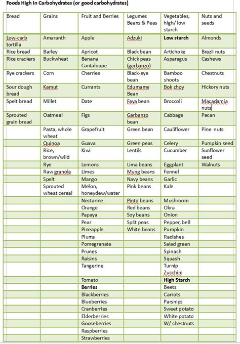 complex carbs list picture 18