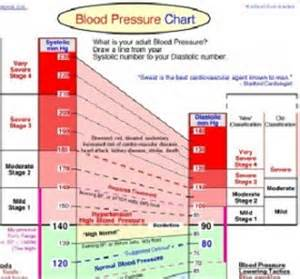 good blood pressure picture 2