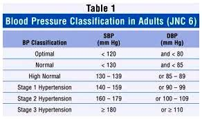 Blood pressure requirements picture 7