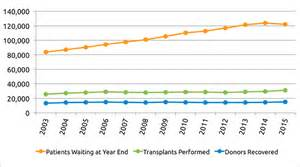statistics on liver transplants picture 3